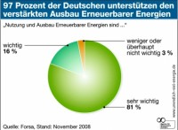 Energiebedarf durch Strom aus regenerativen Quellen decken